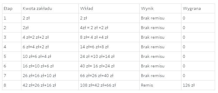 tabela przedstawiająca zastosowanie systemu ciągu Fibonacciego w zakładach bukmacherskich