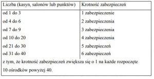 screen tabeli z krotnościami zabezpieczeń finansowych
