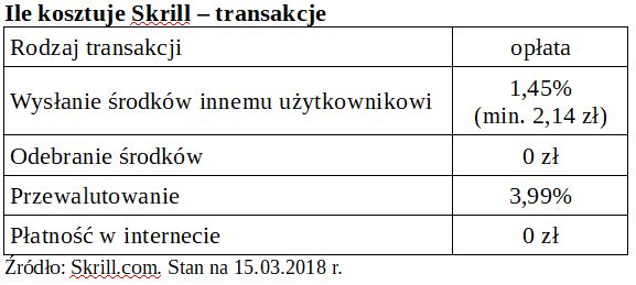 tabela opłat transakcji w Skrill