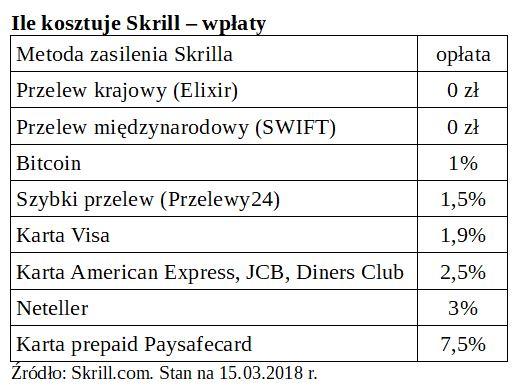 tabela wpłat - Skrill