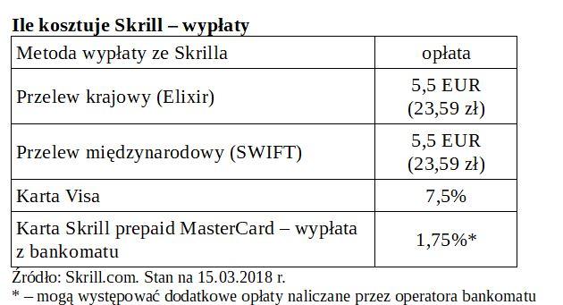 Wypłaty w Skrill - tabela opłat