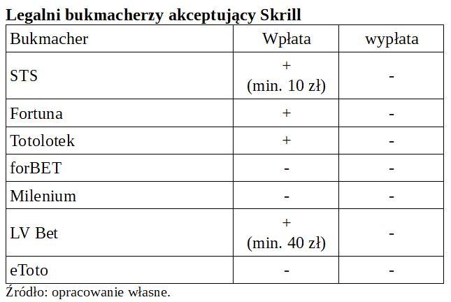 tabela bukmacherów akceptujących wpłaty przez Skrill