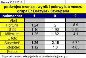 tabela z kursami na mecz Brazylia-Szwajcaria