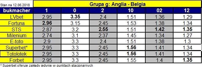 porównanie kursów bukmacherskich na mecz Anlia-Belgia